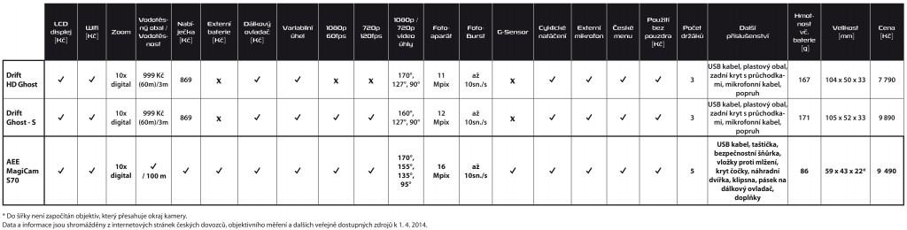 Drift HD Ghost a Drift Ghost - S <strong>VS</strong> AEE MagiCam S70