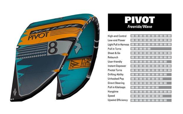 kite-2020-NAISH-Pivot-characteristics.jpg
