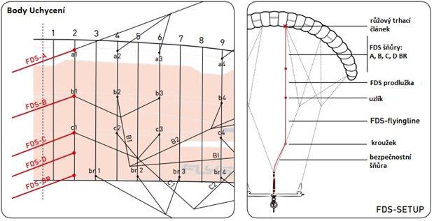 Flysurfer-kite-Speed5-FDS-system-prehled.jpg