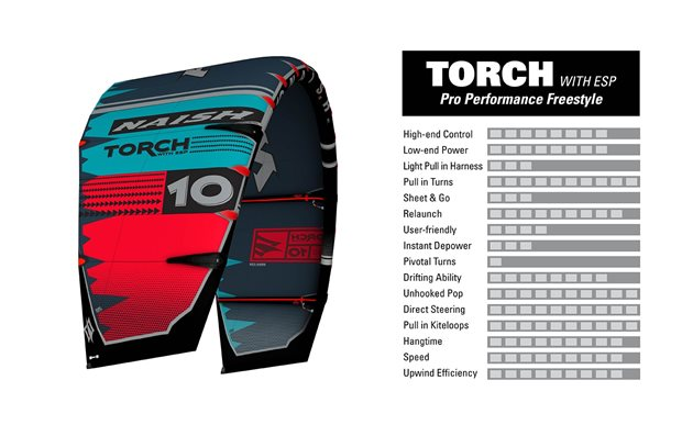 kite-2020-NAISH-Torch-characteristics.jpg