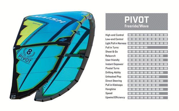 Kite-2017-Naish-Pivot-characteristics.jpg