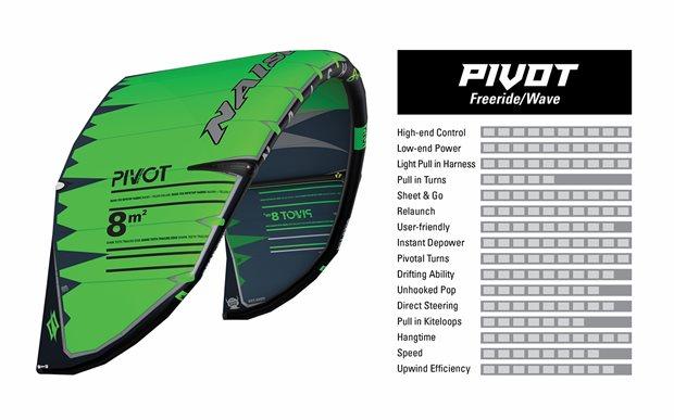 kite-2019-NAISH-Pivot-characteristics.jpg