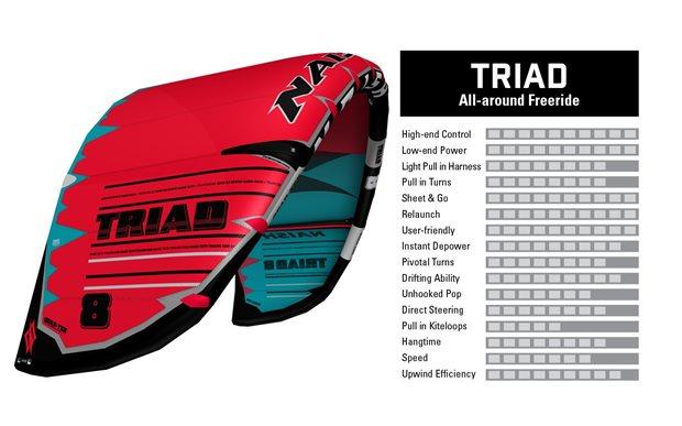 kite-2019-20-NAISH-Triad-characteristics.jpg