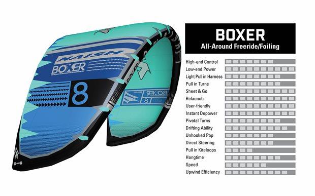 2020-Kite-naish-Boxer-Characteristics.jpg