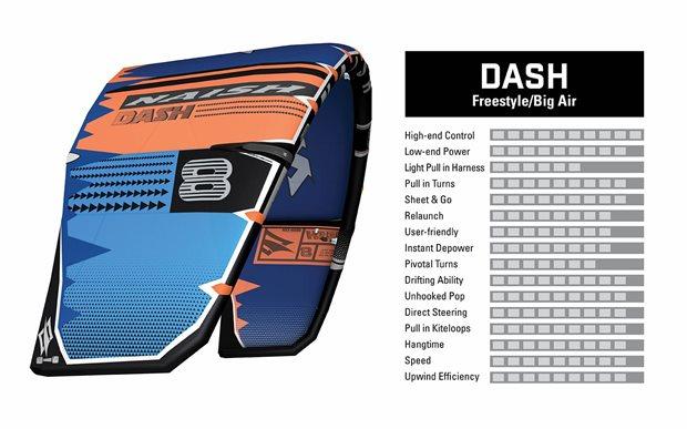 Kite-S25-naish-Dash-characteristics.jpg