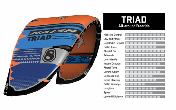 kite-S25-Naish-Triad-characteristics.jpg
