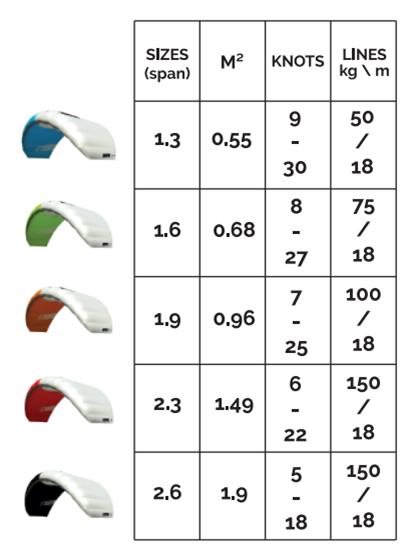 kite-2020-PLKB-Hype-Play-wind-range.png