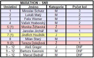 Vysledky-marathon-snb-muzi-zeny-Snowkite-Stormy-Lipno-mcr-2019.jpg